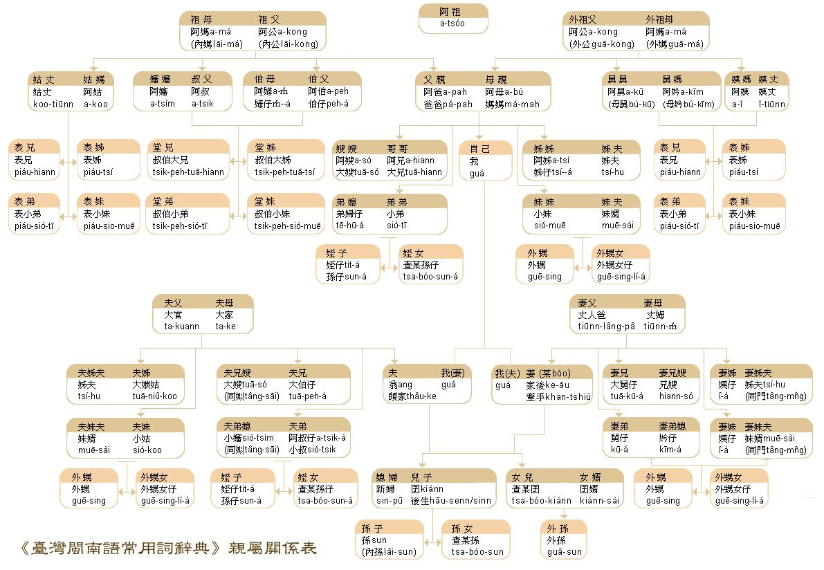 台湾亲戚关系表